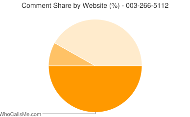 Comment Share 003-266-5112